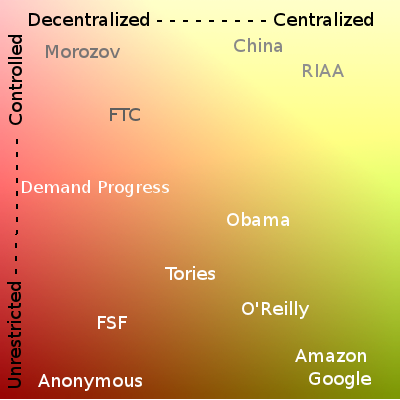 A two-dimensional representation of the continuum of technical politics, with unscientifically plotted representatives