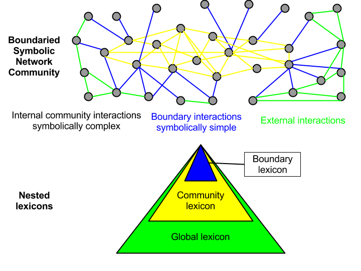 Schematic diagram of a boundaried symbolic networks and containment relations between its lexicons