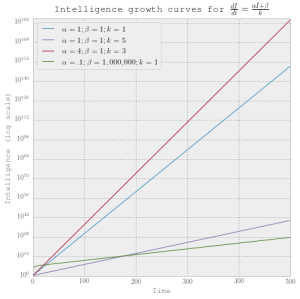 Plot of exponential takeoff rates
