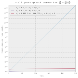 Plot of takeoff when both optimization power and recalcitrance are linearly increasing in intelligence. Only when recalcitrance is unaffected by intelligence level is there an exponential takeoff. In the other cases, intelligence quickly plateaus on the log scale. No matter how much the system can invest in its own optimization power as a proportion of its total intelligence, it still only takes off at a linear rate.